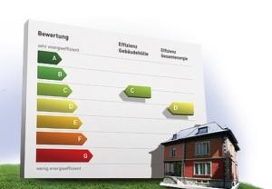 Gebäudeenergieausweis, GEAK, Energieetikette
